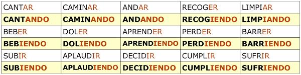 Образование герундия в испанском языке