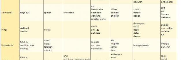 Слова-связки и вводные слова в немецком языке